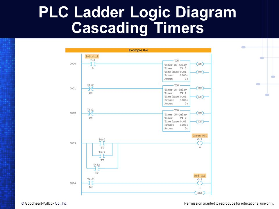 Cascading timers plc logic diagram circuit connection diagram plc timer instructions ppt video online download rh slideplayer com plc ladder logic programming examples plc logic symbols ccuart Image collections