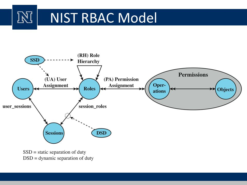 nist rbac model the nist rbac model comprises four model components figure 411