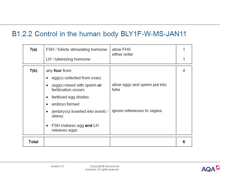 B1.2.2 Control in the human body BLY1F-W-MS-JAN11