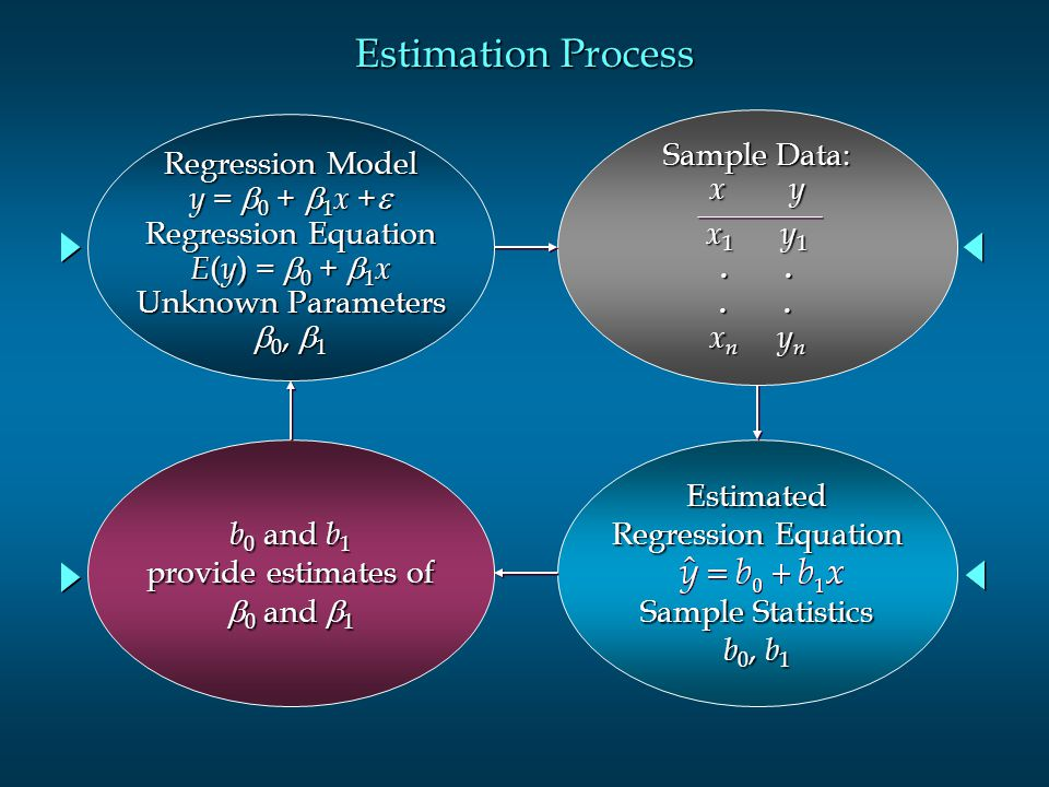 Estimation Process Regression Model y = b0 + b1x +e