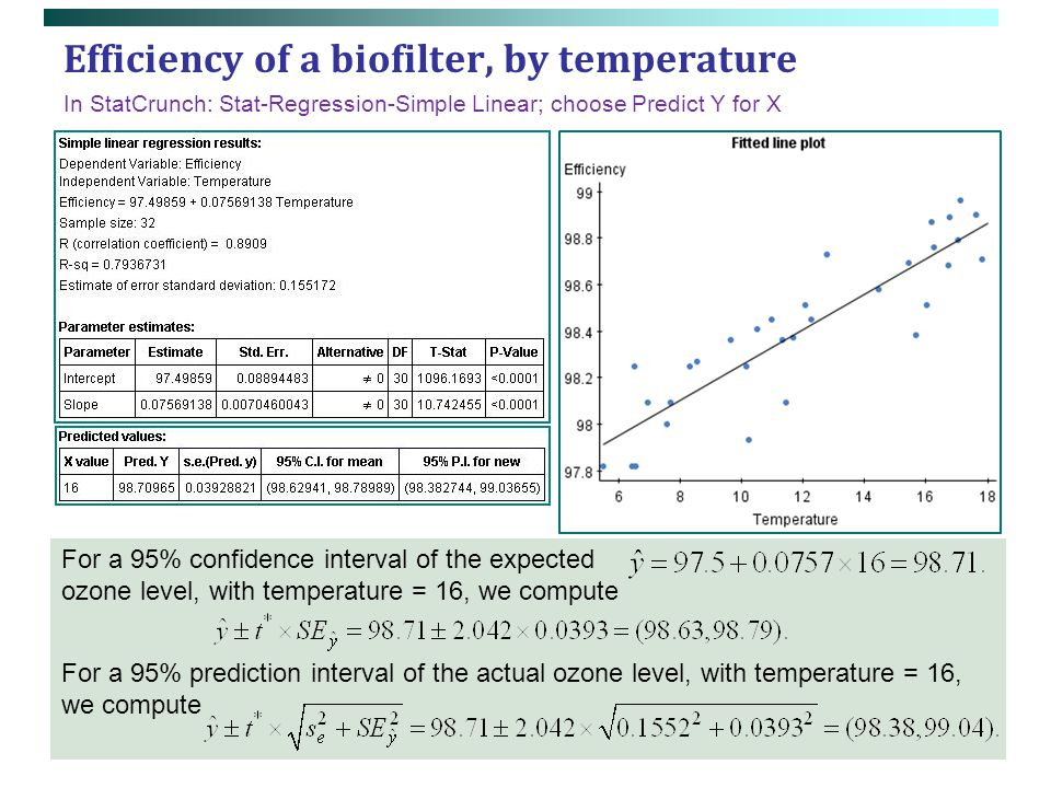 Efficiency of a biofilter, by temperature