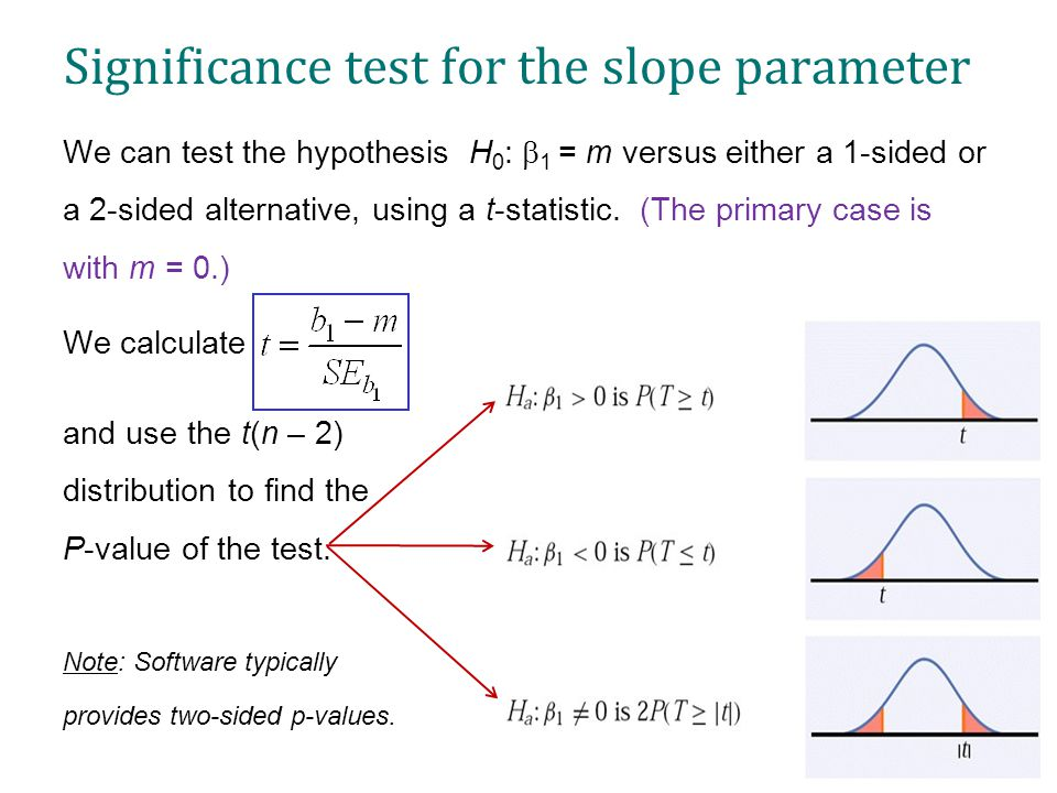 Significance test for the slope parameter