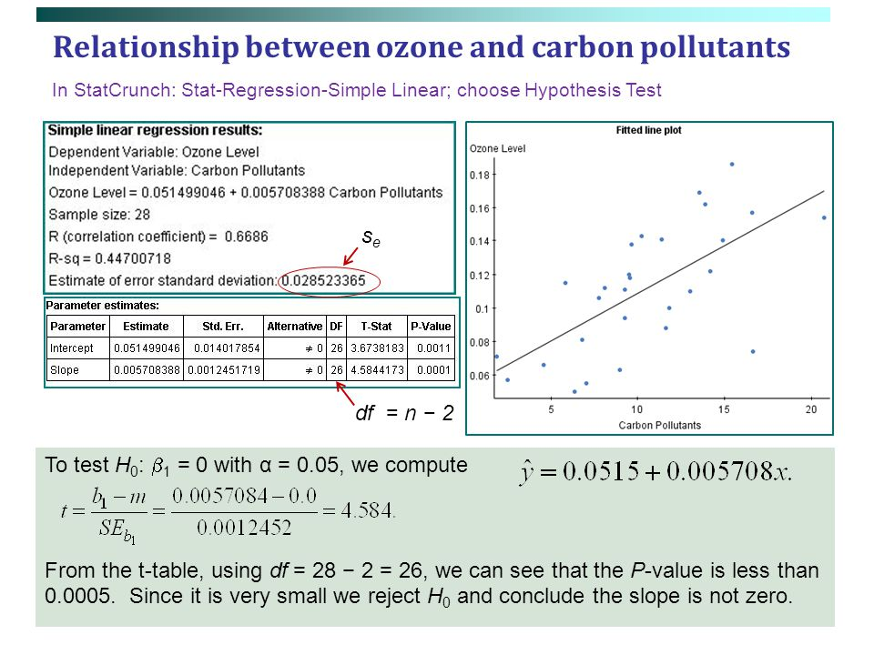 Relationship between ozone and carbon pollutants