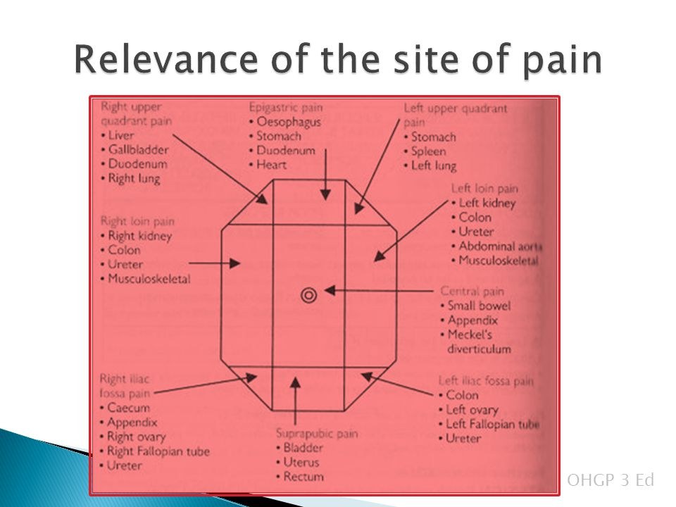 The acute abdomen ben johnson ppt video online download relevance of the site of pain ccuart Choice Image