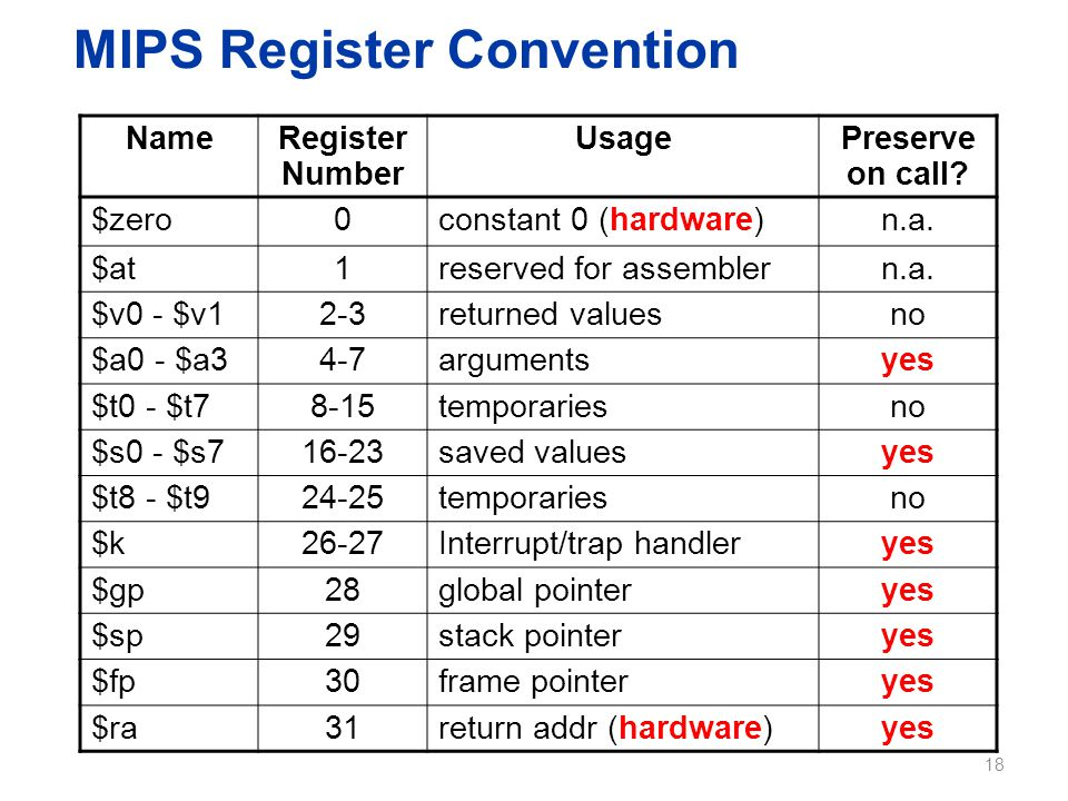 MIPS Register Convention