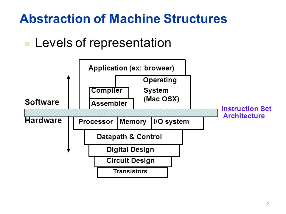 Abstraction of Machine Structures