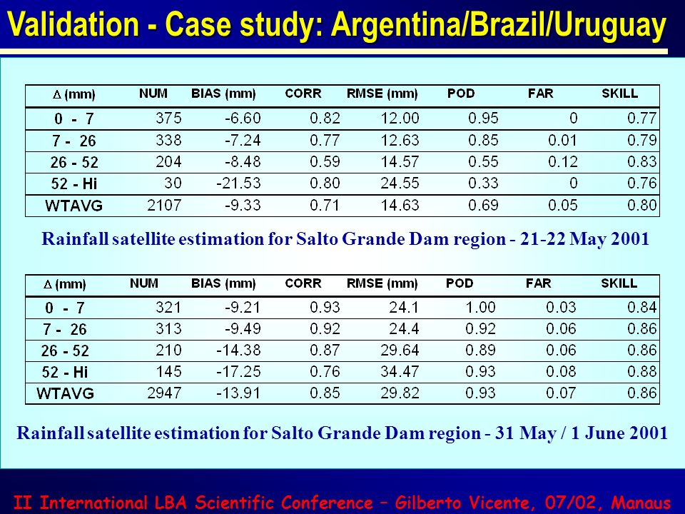 Validation - Case study: Argentina/Brazil/Uruguay