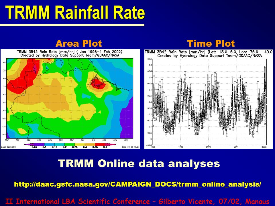 TRMM Rainfall Rate TRMM Online data analyses Area Plot Time Plot
