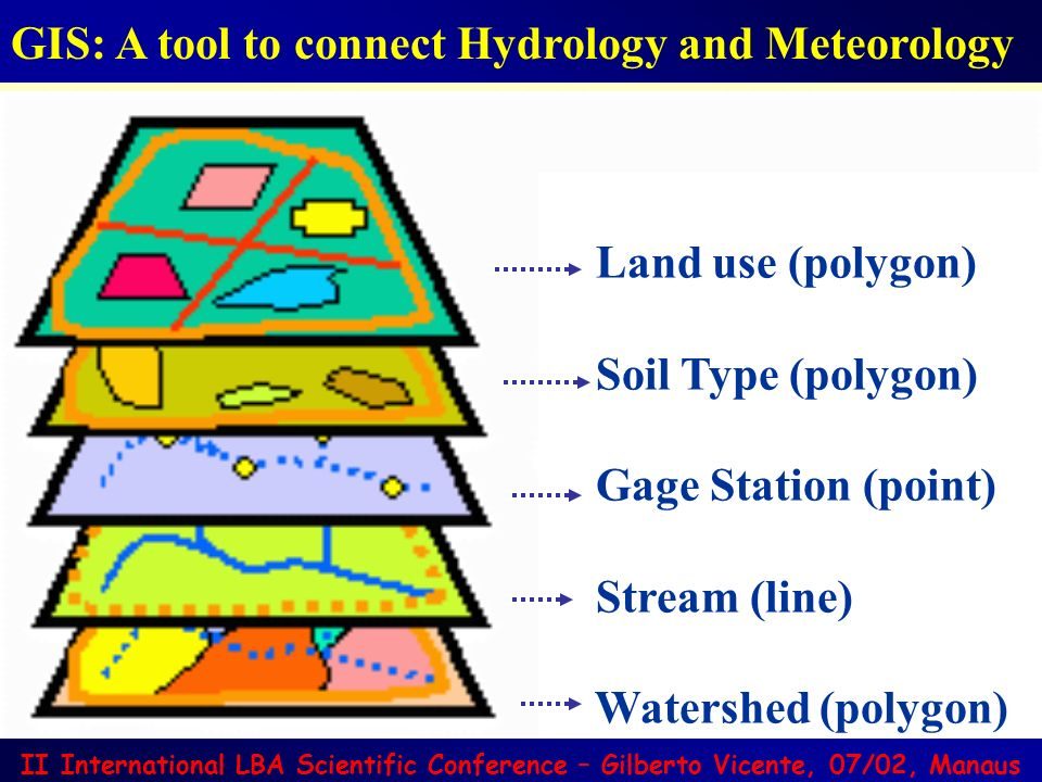 GIS: A tool to connect Hydrology and Meteorology