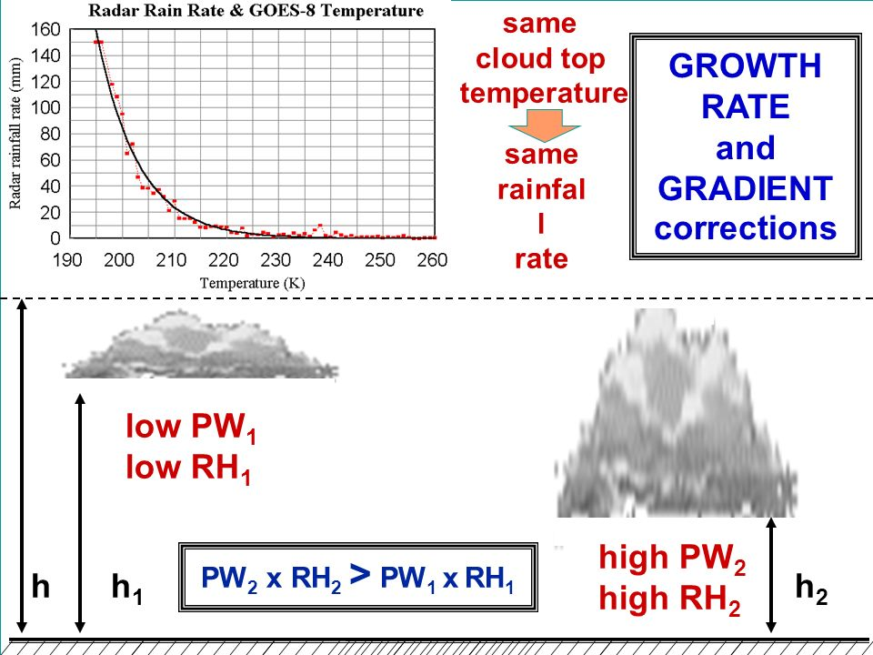 GROWTH RATE and GRADIENT corrections