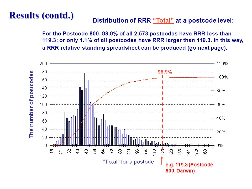 Distribution of RRR Total at a postcode level: