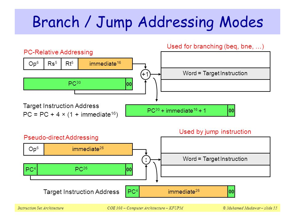 Branch / Jump Addressing Modes