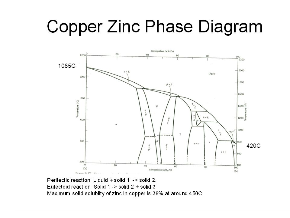 Phase diagrams continued ppt video online download 2 1085c 420c ccuart Images