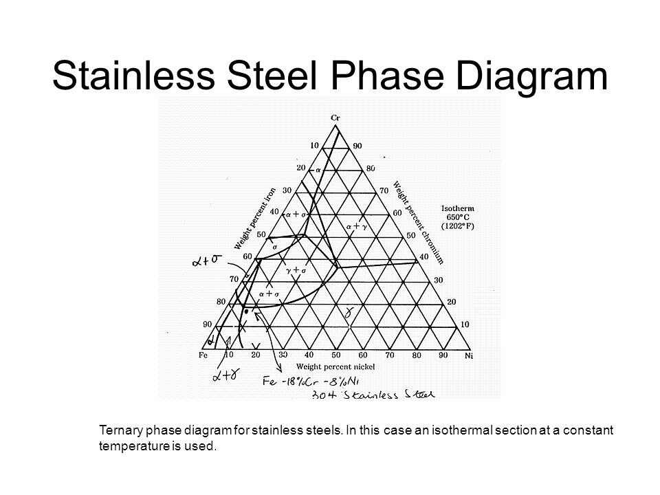 phase diagrams continued