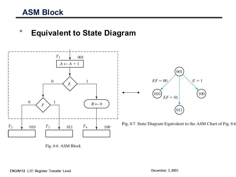 Equivalent to State Diagram