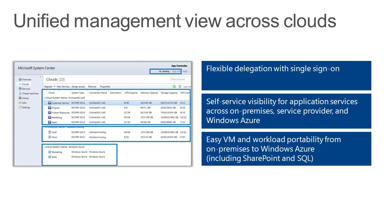 Unified management view across clouds
