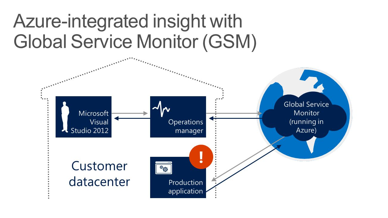 Azure-integrated insight with Global Service Monitor (GSM)