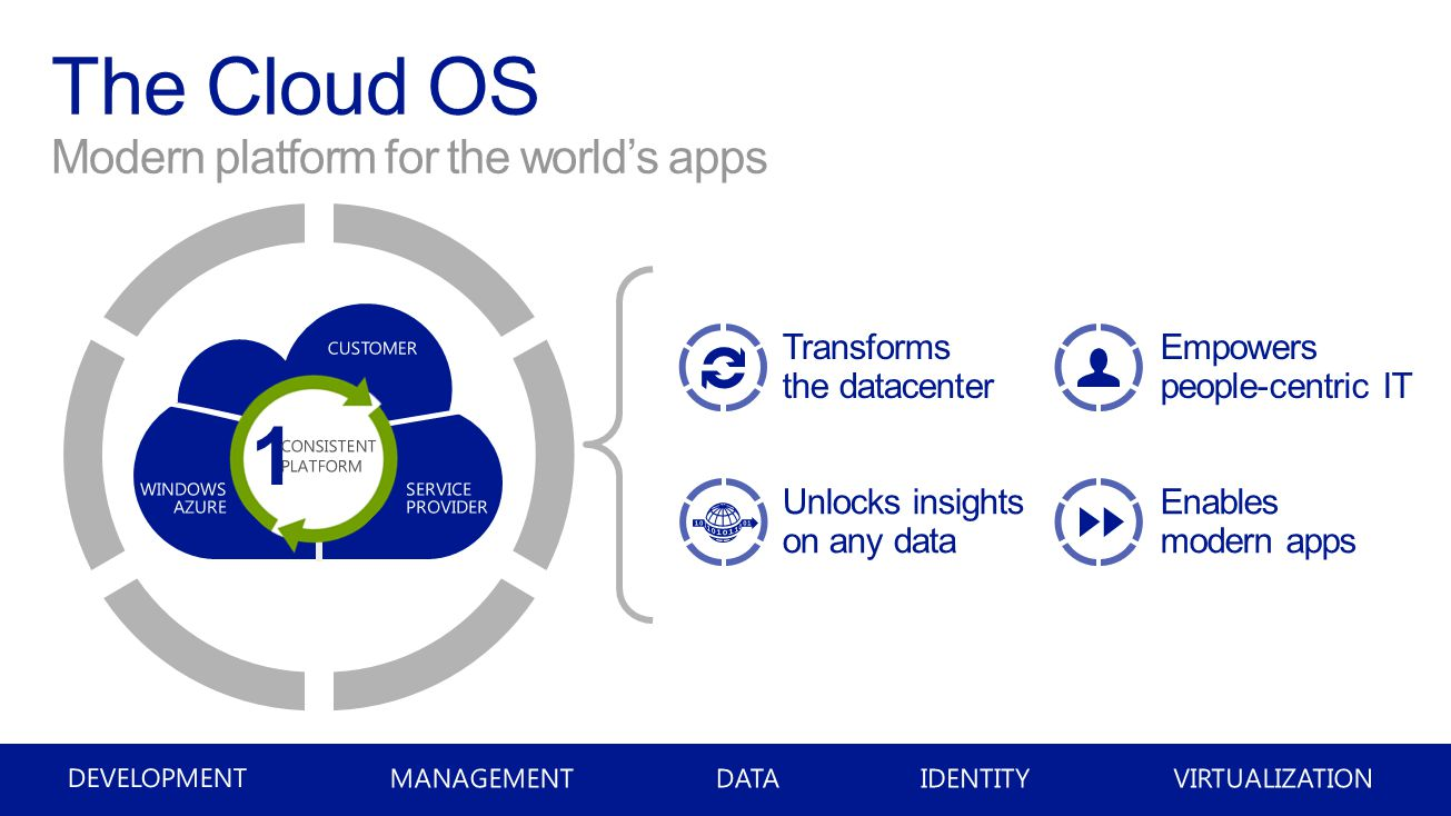 The Cloud OS Modern platform for the world's apps