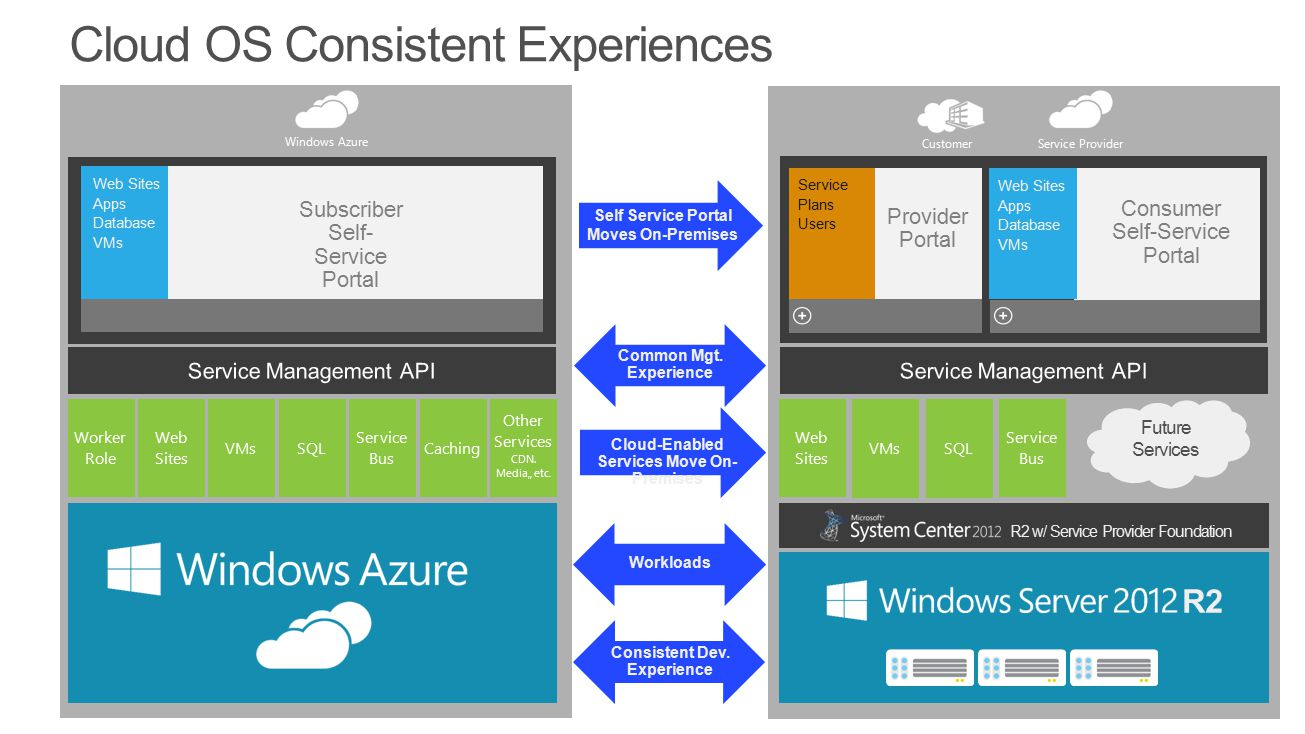Cloud OS Consistent Experiences