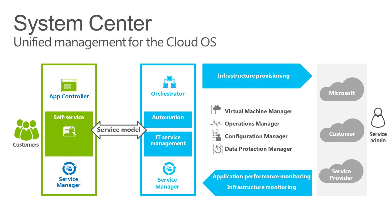 System Center Unified management for the Cloud OS