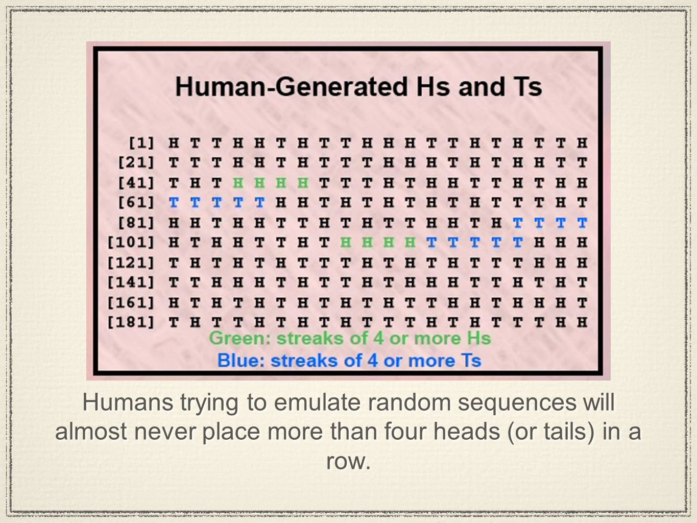 Humans trying to emulate random sequences will almost never place more than four heads (or tails) in a row.