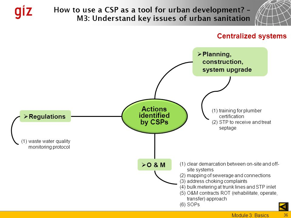 Module 3 Key Issues Of Urban Sanitation Ppt Download