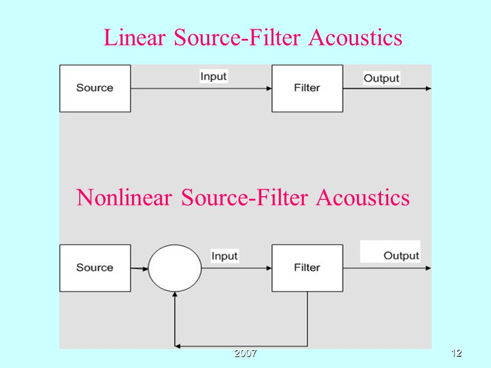 Linear Source-Filter Acoustics