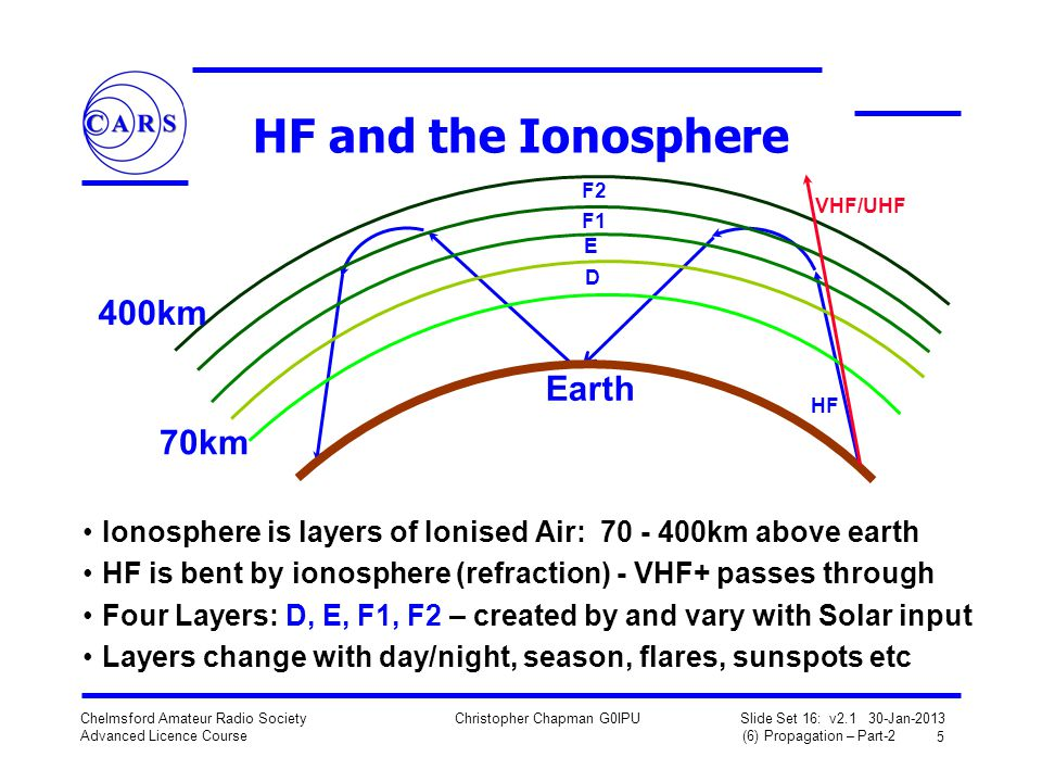 HF and the Ionosphere 400km Earth 70km