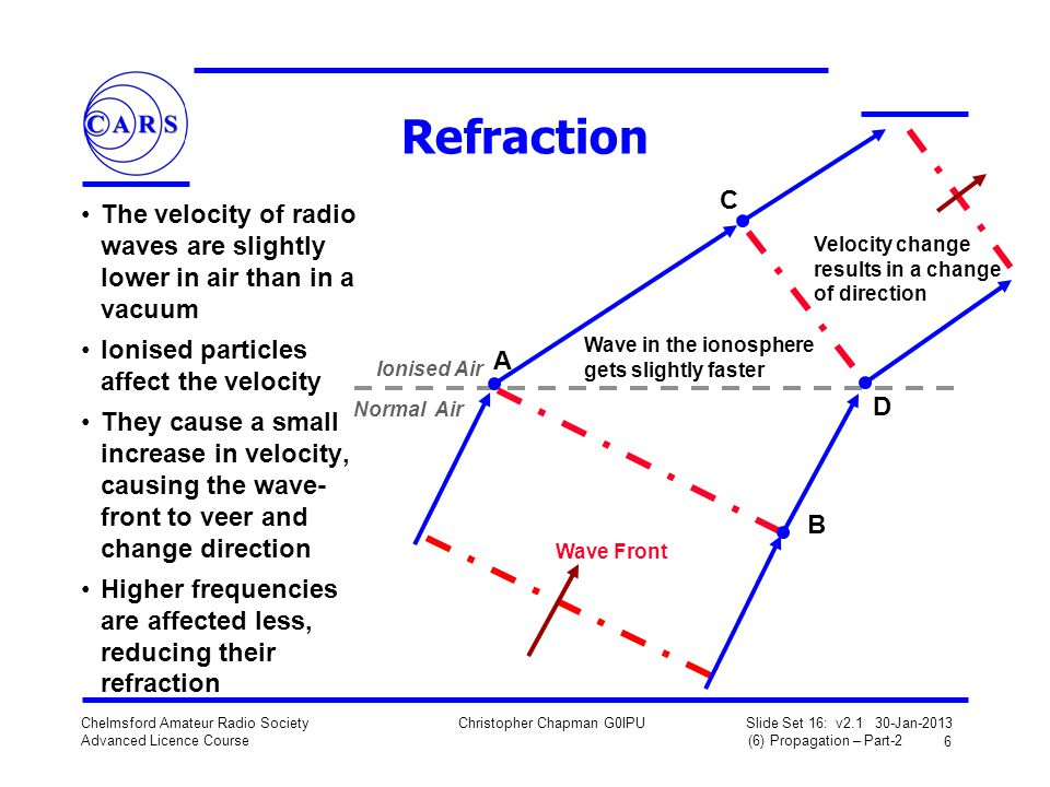 Refraction C. The velocity of radio waves are slightly lower in air than in a vacuum. Ionised particles affect the velocity.