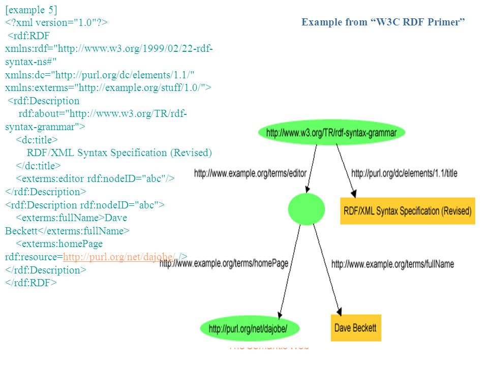 RDF/XML Syntax Specification (Revised) </dc:title>