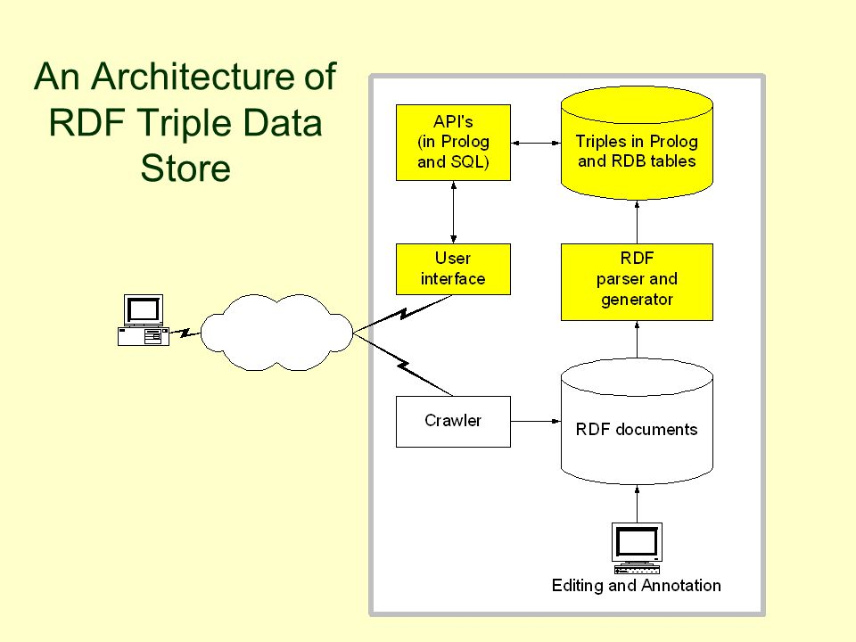 An Architecture of RDF Triple Data Store