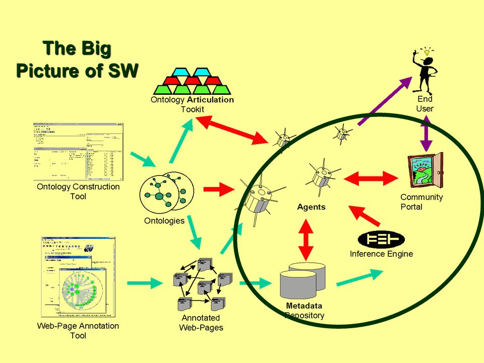 The Big Picture of SW