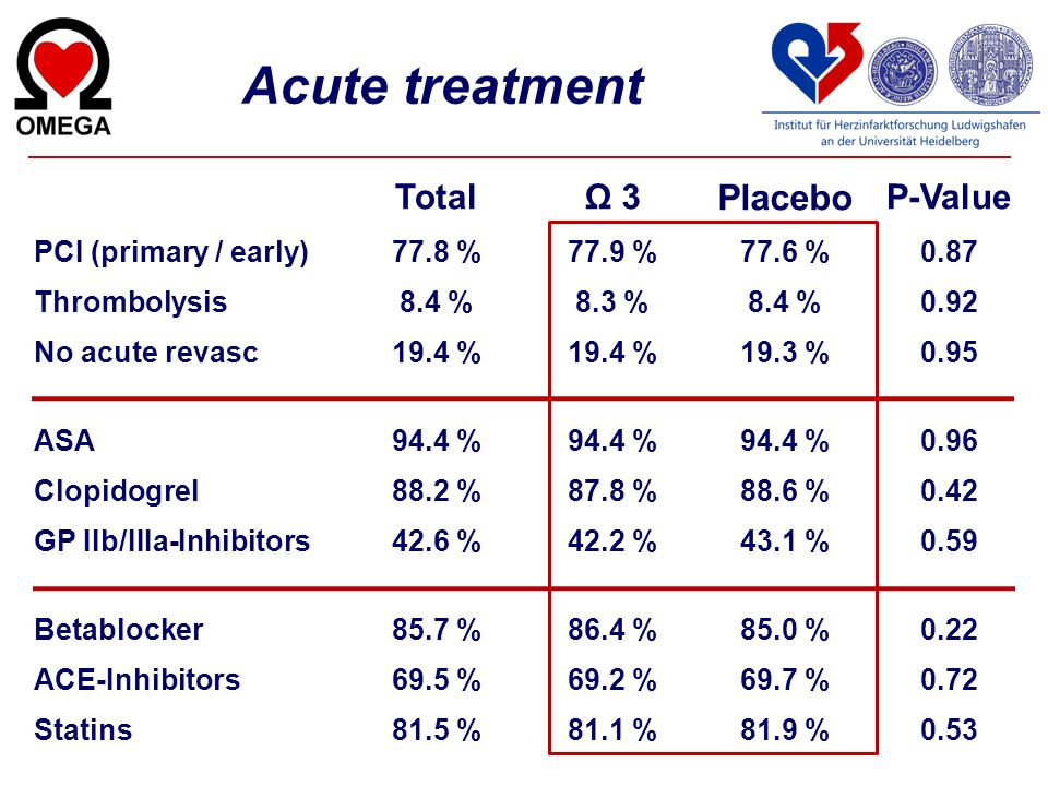 Acute treatment Placebo Total Ω 3 P-Value PCI (primary / early) 77.8 %