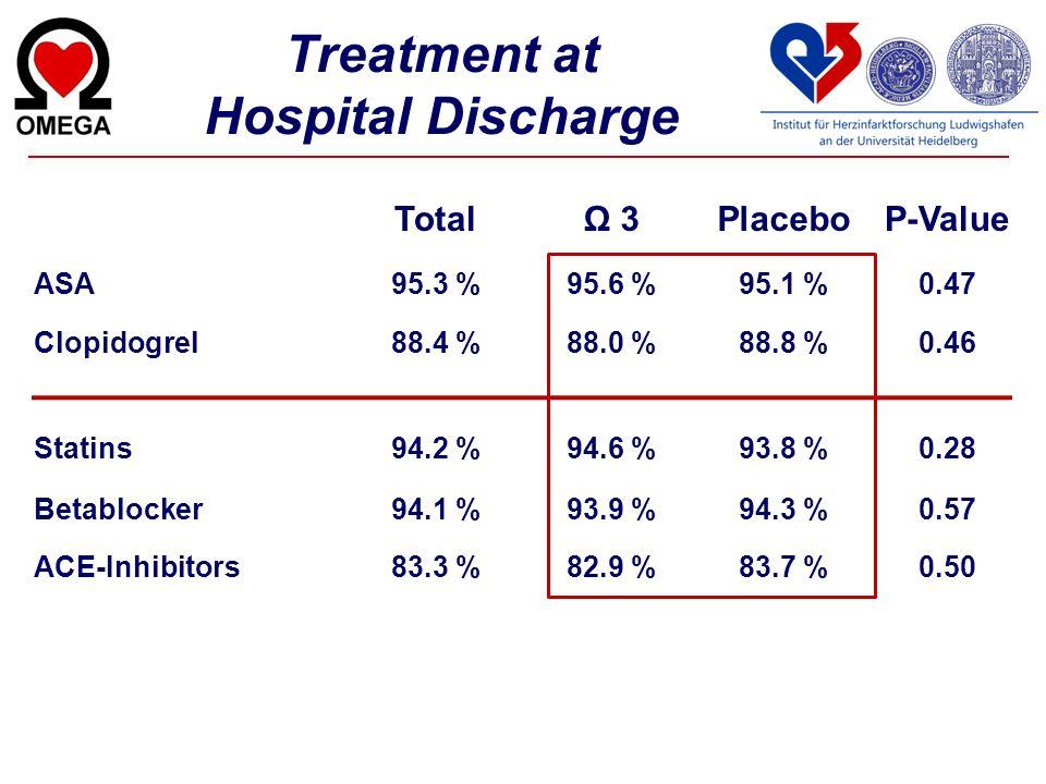 Treatment at Hospital Discharge