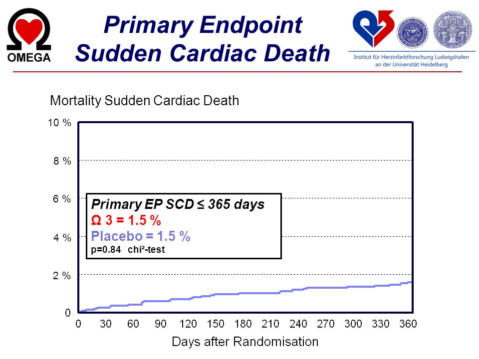 Primary Endpoint Sudden Cardiac Death