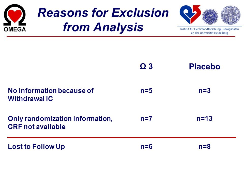 Reasons for Exclusion from Analysis