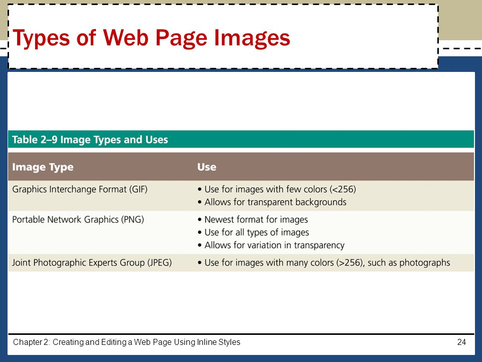Types of Web Page Images