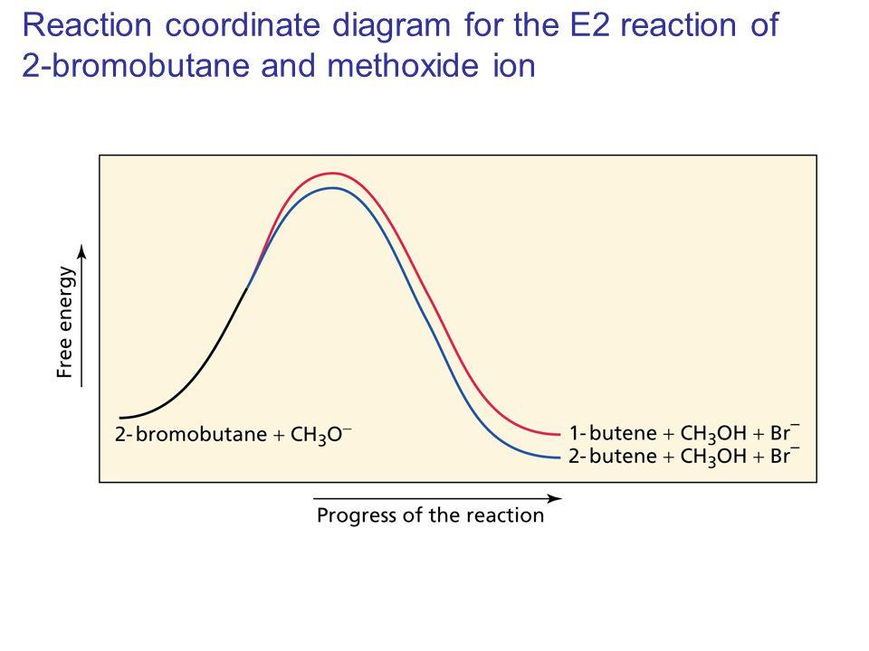 Elimination Reactions Ppt Video Online Download
