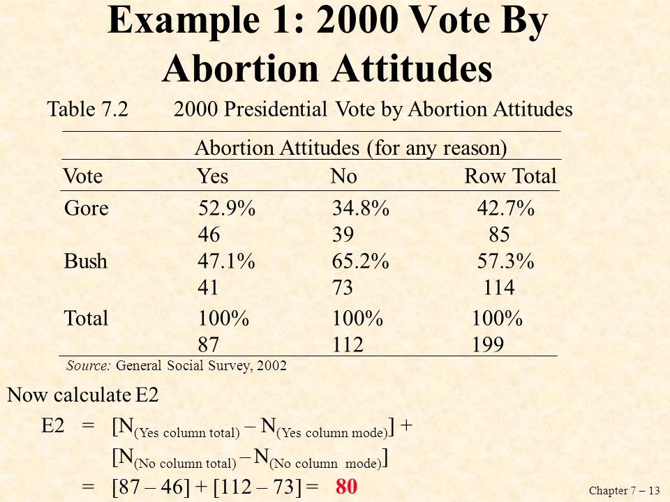 Example 1: 2000 Vote By Abortion Attitudes