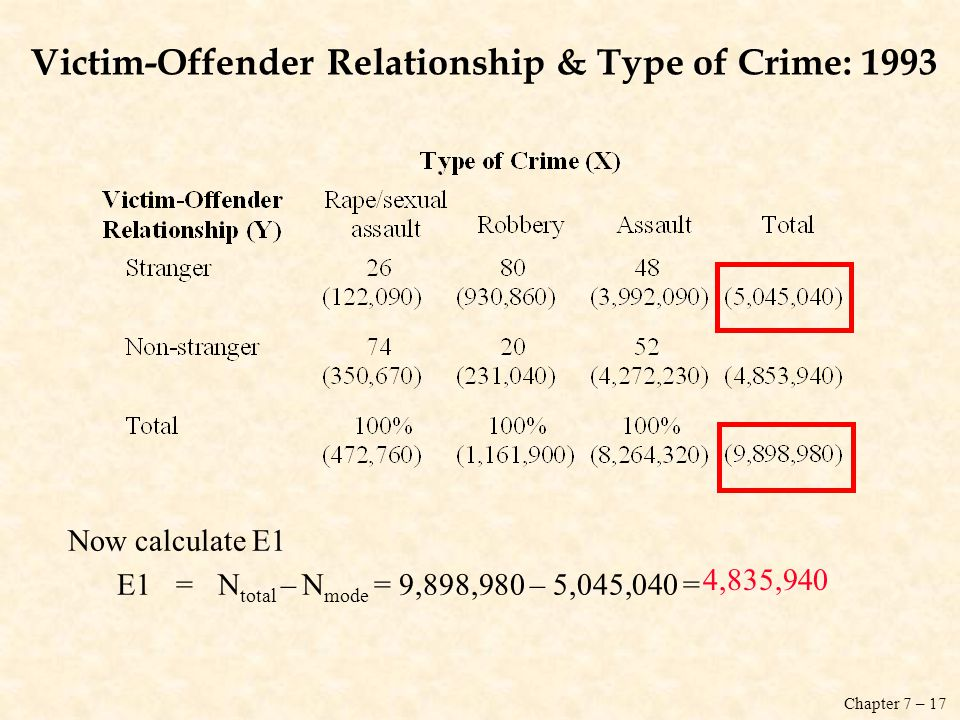 Victim-Offender Relationship & Type of Crime: 1993