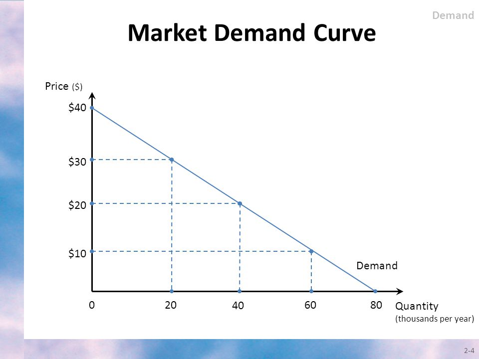 market demand A market is a medium allowing buyers and sellers of a specific good or service to interact in order to facilitate an exchange  a buyer's market is a situation in which supply exceeds demand.