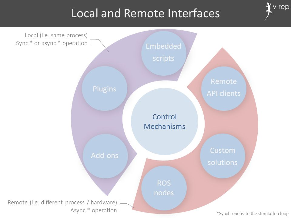 Local and Remote Interfaces