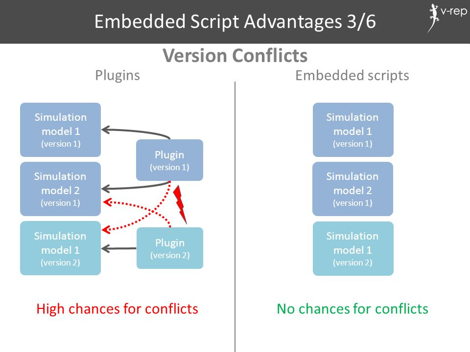 Embedded Script Advantages 3/6