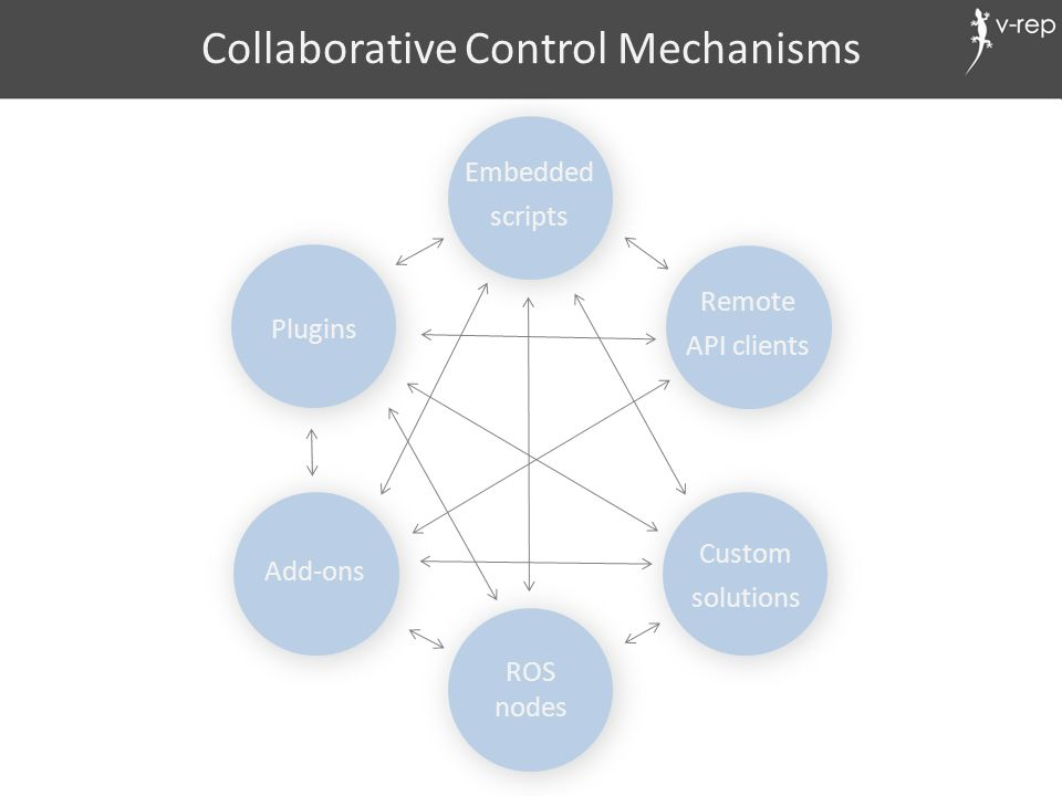 Collaborative Control Mechanisms