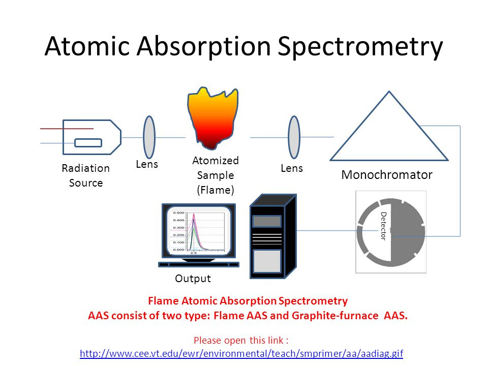 atomic absorption spectroscopy analysis 22012018  there are several instruments that are used to perform a spectroscopic analysis in simplest terms, spectroscopy requires an  atomic absorption.