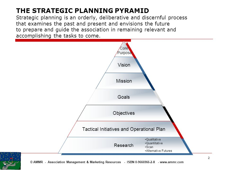 THE STRATEGIC PLANNING PYRAMID Strategic planning is an orderly, deliberative and discernful process that examines the past and present and envisions the future to prepare and guide the association in remaining relevant and accomplishing the tasks to come.