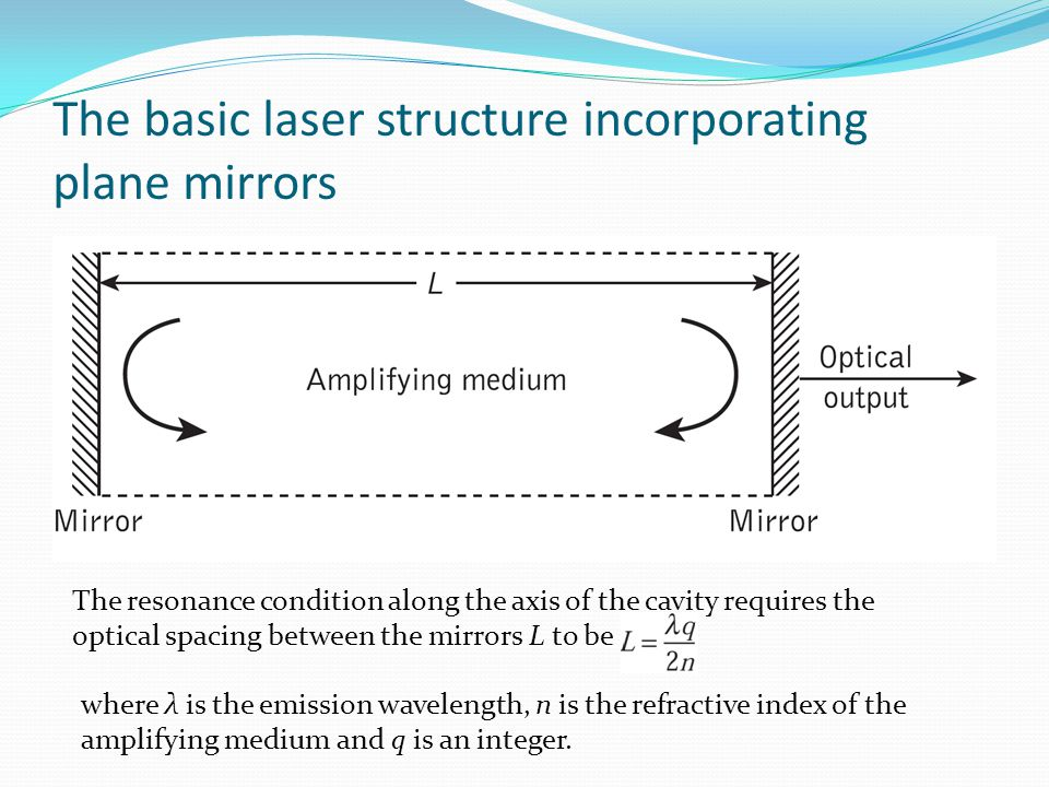 The basic laser structure incorporating plane mirrors