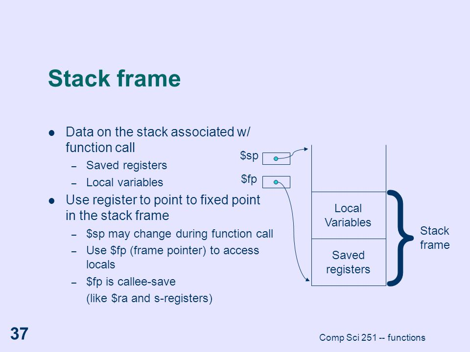 } Stack frame Data on the stack associated w/ function call