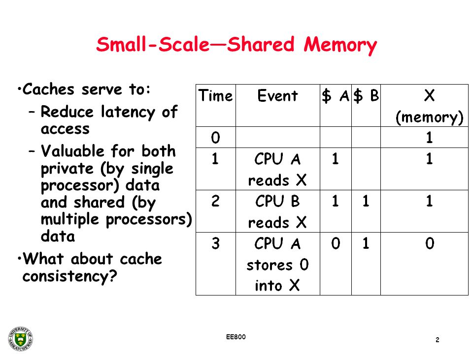 Small-Scale—Shared Memory