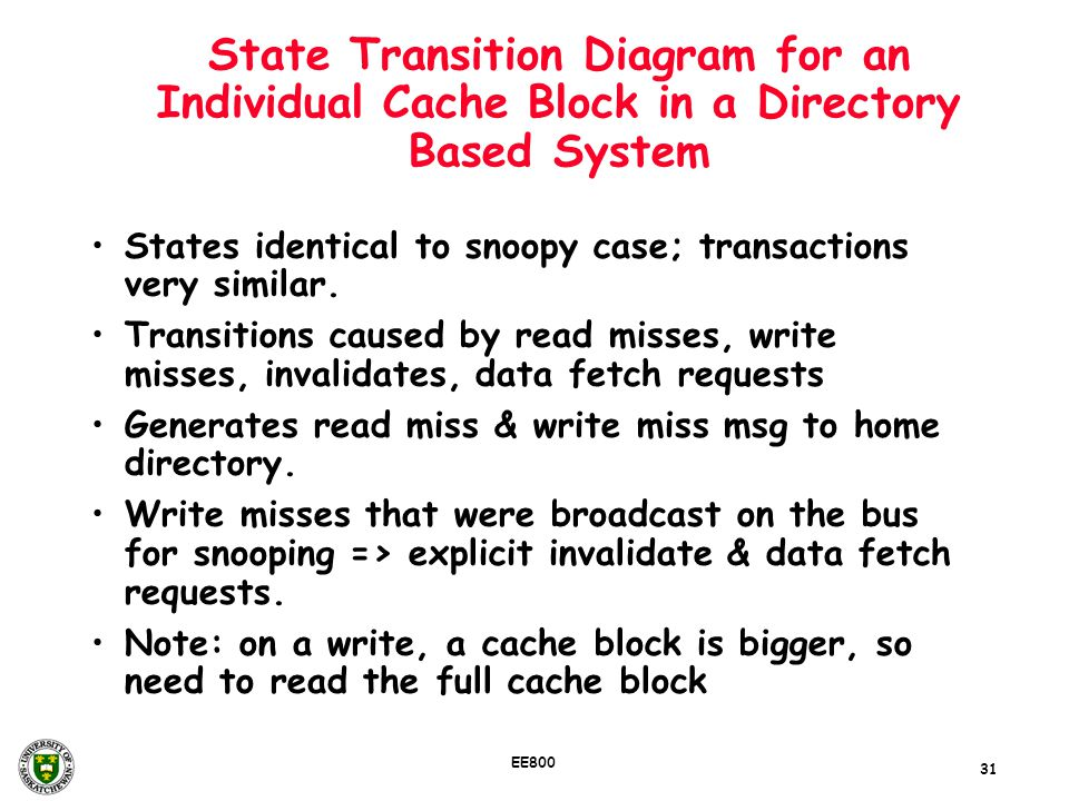 State Transition Diagram for an Individual Cache Block in a Directory Based System